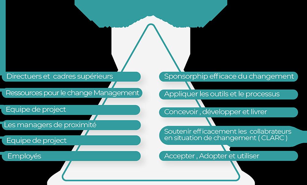 Rôles dans la fondation pour la gestion du changement